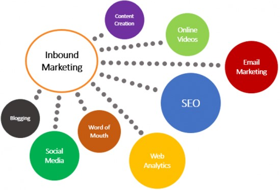 Facebook Inbound Marketing